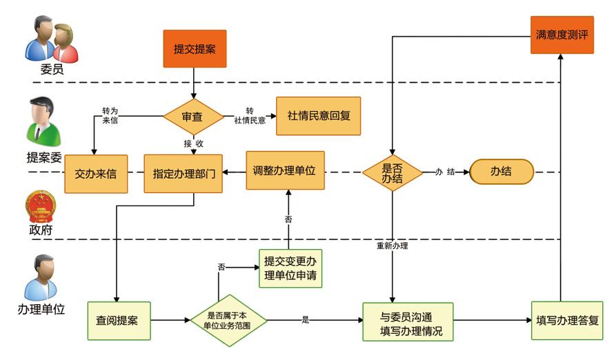 政协提案综合办理系统_业务流程.jpg