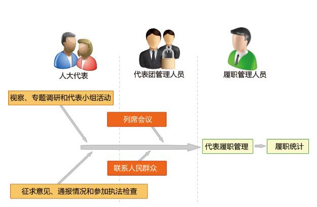 人大代表履职管理系统_系统功能.jpg