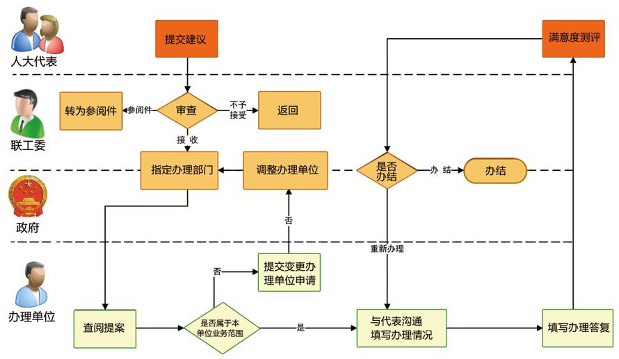 人大代表建议办理系统_业务流程.jpg