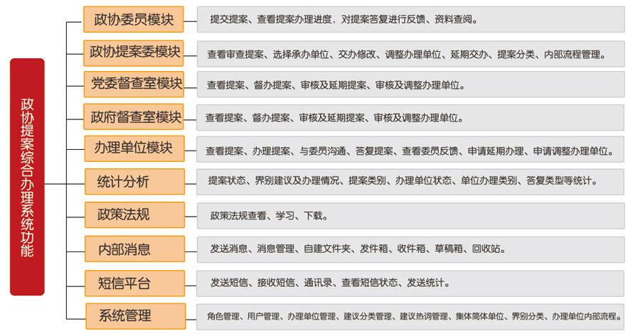 政协提案综合办理系统-系统功能.jpg