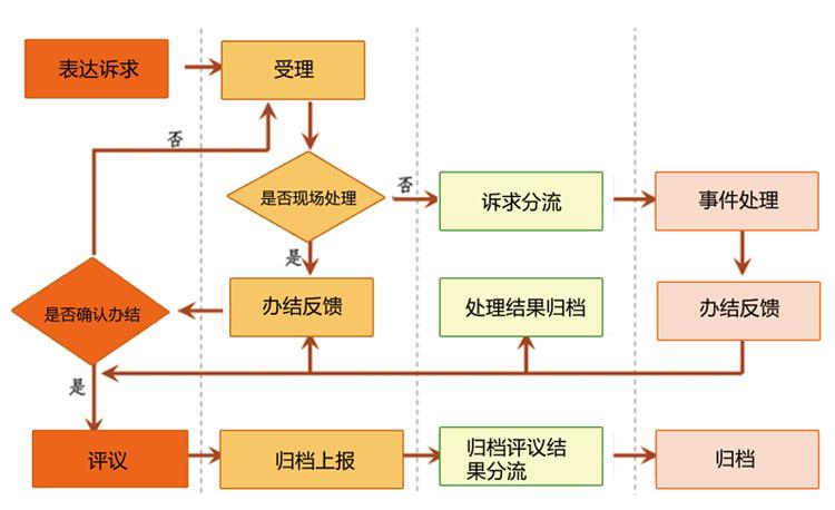 政协社情民意管理系统_业务流程.jpg