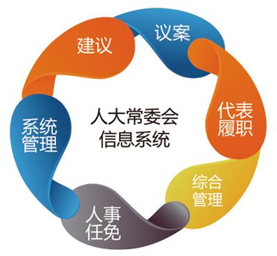 人大常委会信息系统_系统功能.jpg